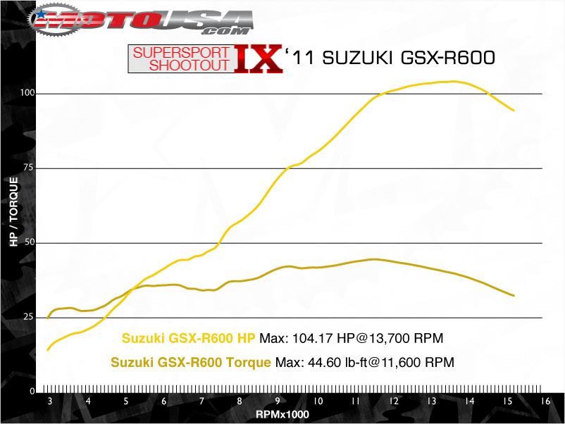 款铃木GSX-R600摩托车图片2